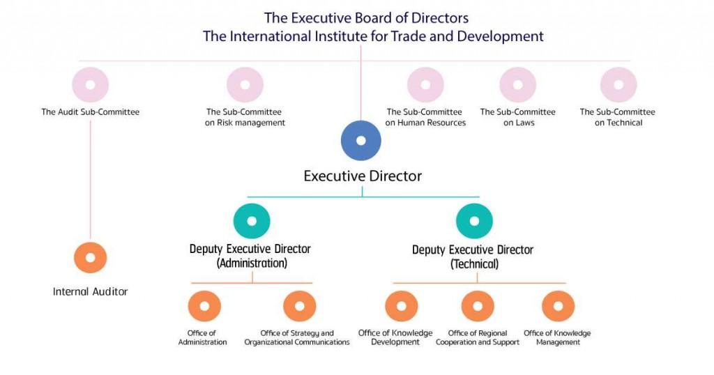 organization-chart-2016-v3-en